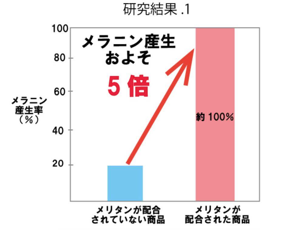 メラニン生産量およそ5倍のグラフ